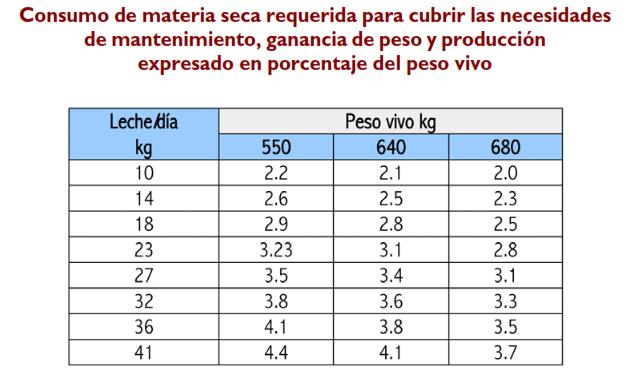 Consumo de materia seca terneros