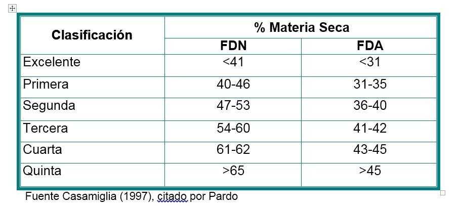 Valor nutricional de los pastos - Valor nutricional de los alimentos tabla ...