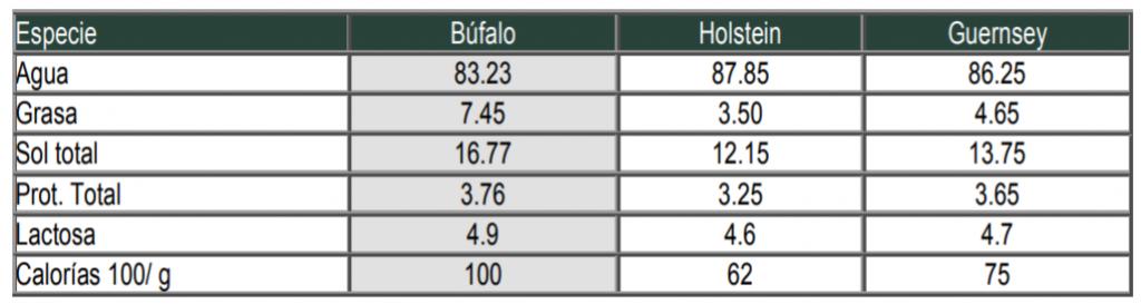 Leche de Búfalo
