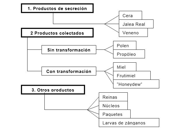 Productos apicolas