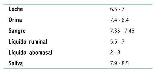 pH de algunas de las secreciones corporales