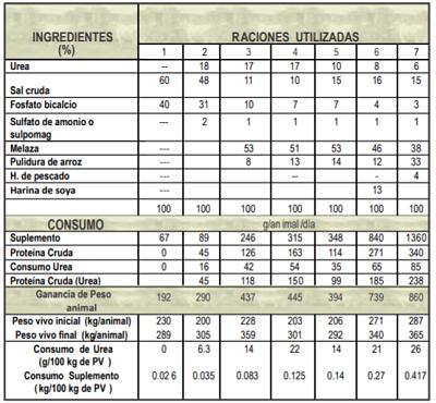 Formulas para sales proteinada