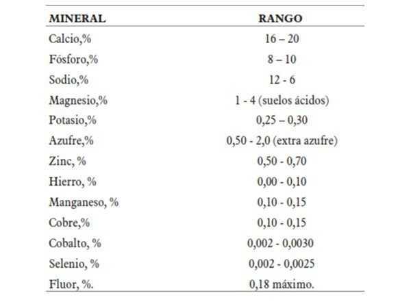 concentracion de Sales minerales