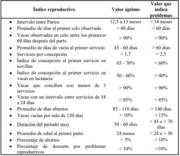 Indices reproductivos