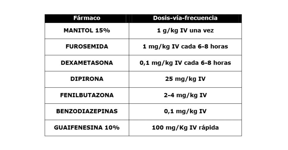 Drogas utilizados en la Encefalomielitis Equina